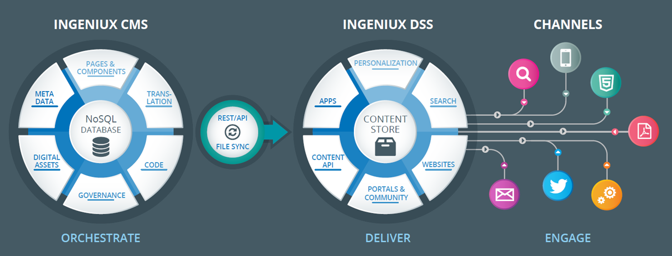 Ingeniux CMS decoupled architecture