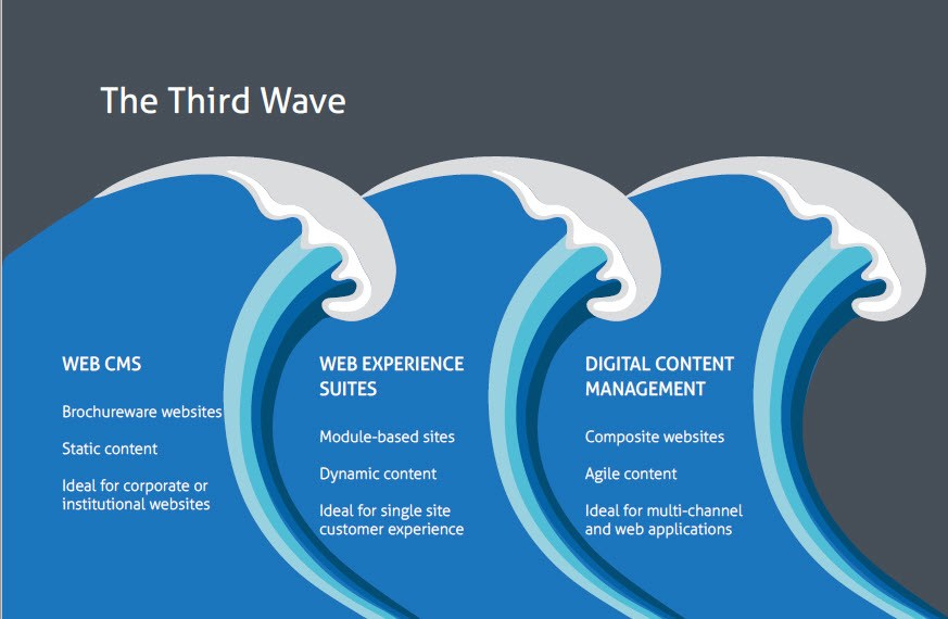 Third Wave of Web Content Management