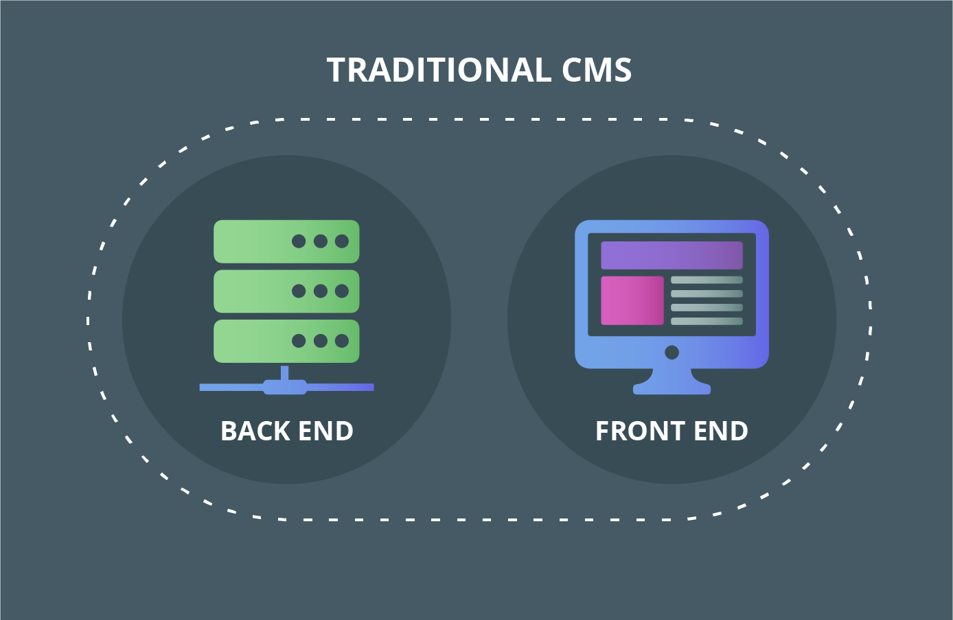 Traditional CMS Architecture