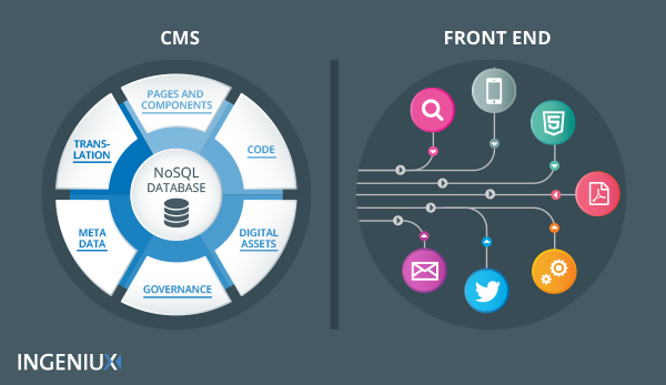 Headless CMS Architecture